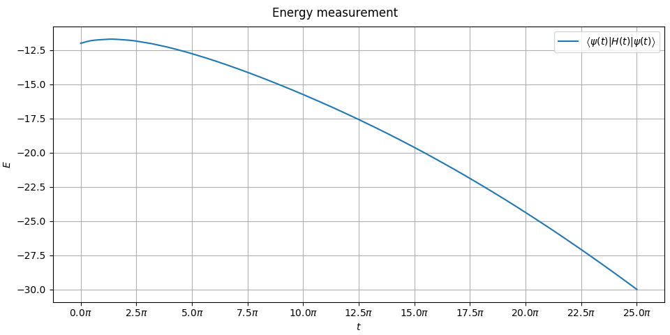 Energy measurement during the adiabatic sweep