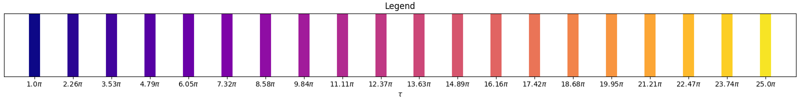 Legend figure associating color of the plot to the total adiabatic sweep time