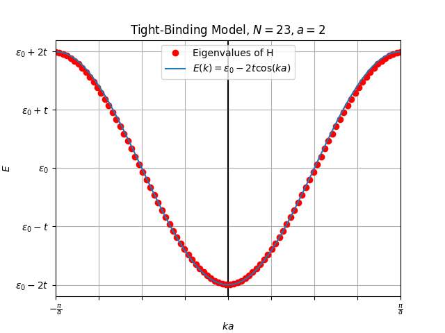 Numerical solution for 1D Tight-Binding Model with lattice spacing of two lattice units